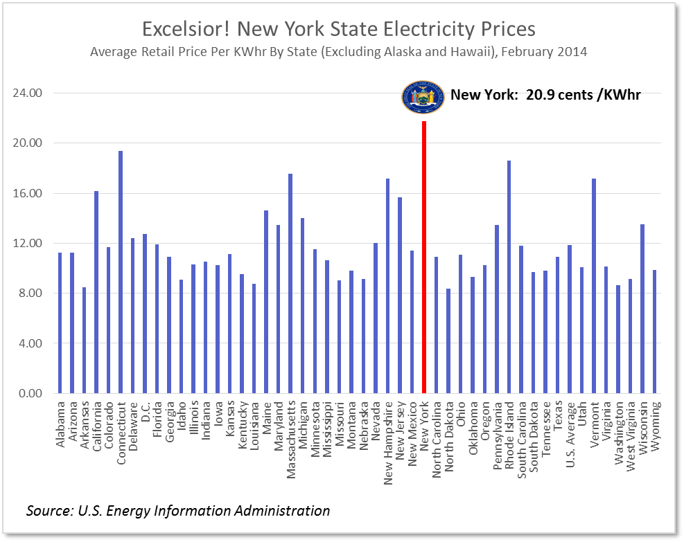 Excelsior new york state electricity prices top lower 48 for Best utility rates