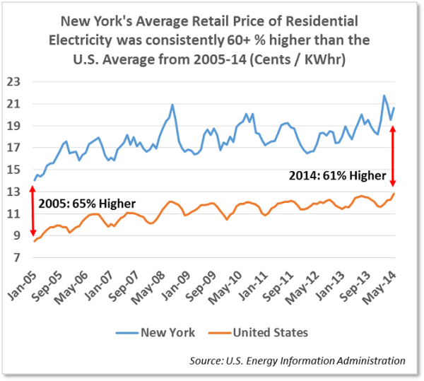 Average Price of Electricity - N.Y. v U.S.