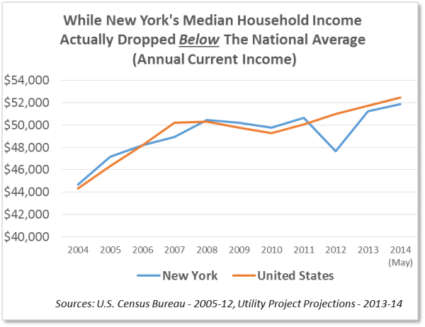 New York Median Household Income