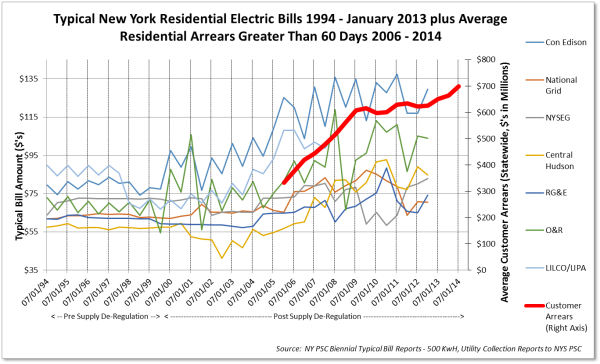 New York Typical Electric Bills 1994-2014